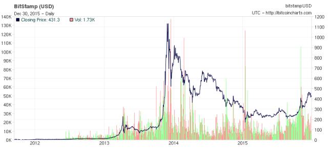 screenshot-bitcoincharts com 2015-12-30 12-02-08