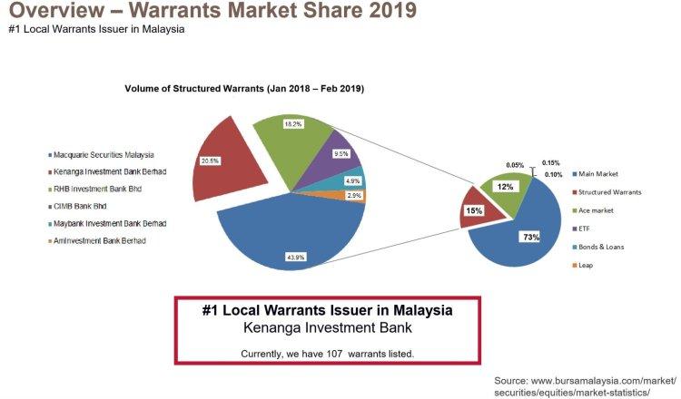 warrants in malaysia