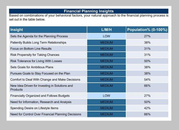 financial behaviour report