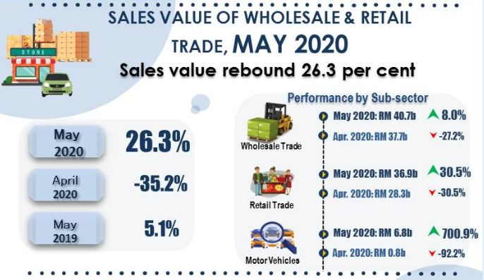 wholesale and retail trade_may 2020