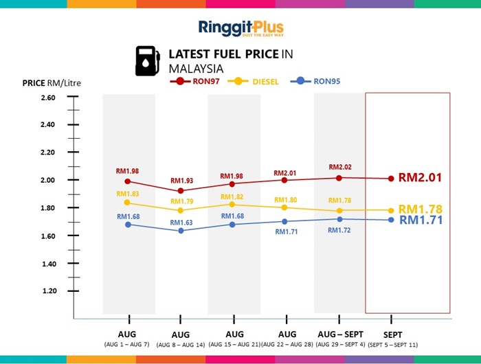 Petrol Price Malaysia Live Updates (RON95, RON97 & Diesel)