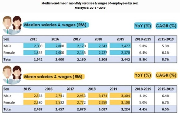 dosm wages and salaries survey report 2019 gender