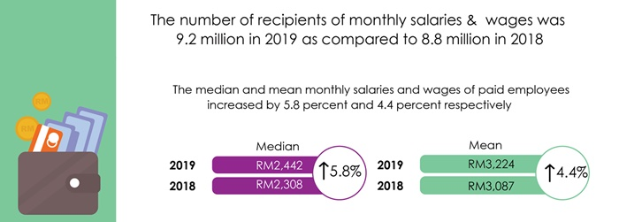 dosm wages and salaries survey report 2019