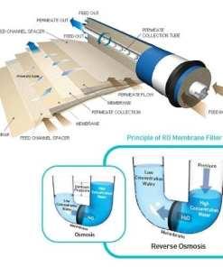 Reverse Osmosis 75 gpd Membrane TFC 1812