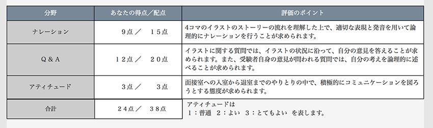 英検準1級合格-2次