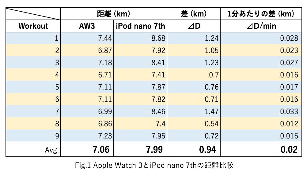 Apple Watchのワークアウトの距離と消費カロリーをiPod nanoと比較してみた 2