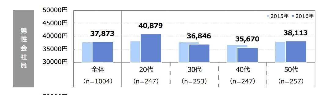 年代別おこづかい平均(2016年)