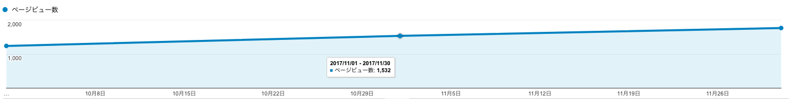 2017年のPV数