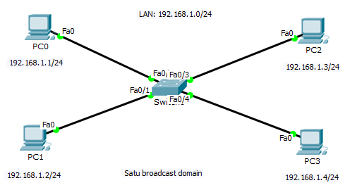 Pengertian Broadcast Domain