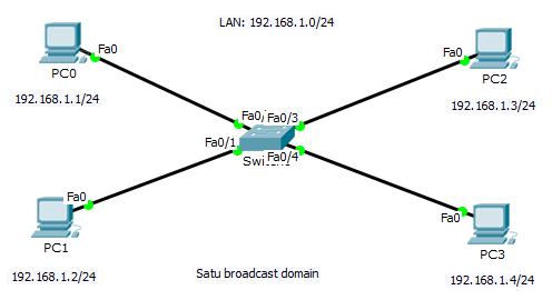 Pengertian Broadcast Domain