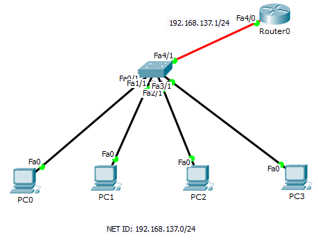 Konfigurasi DHCP Server pada router Cisco