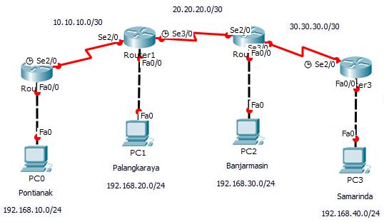 Konfigurasi jaringan WAN dengan 4 router