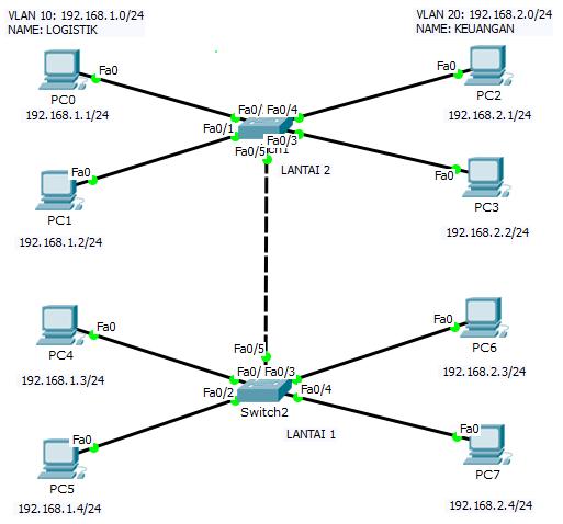 Topologi trunking VLAN