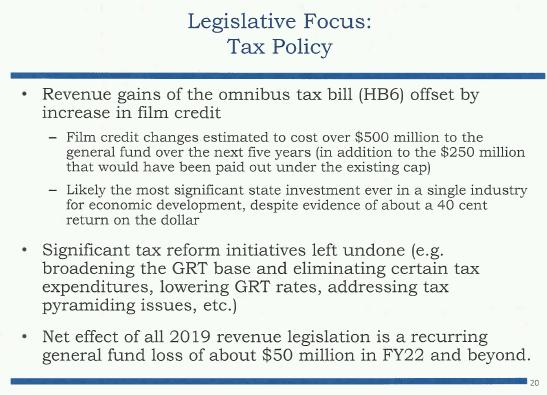 Legislative analysts agree: Film subsidies are money-loser