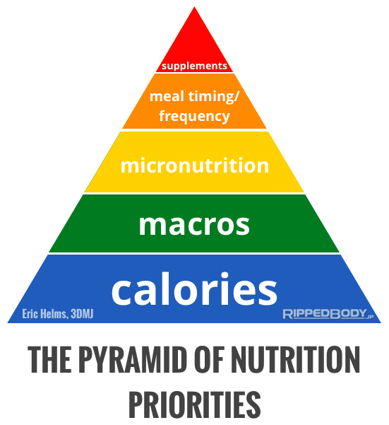 pyramid of nutrition properties