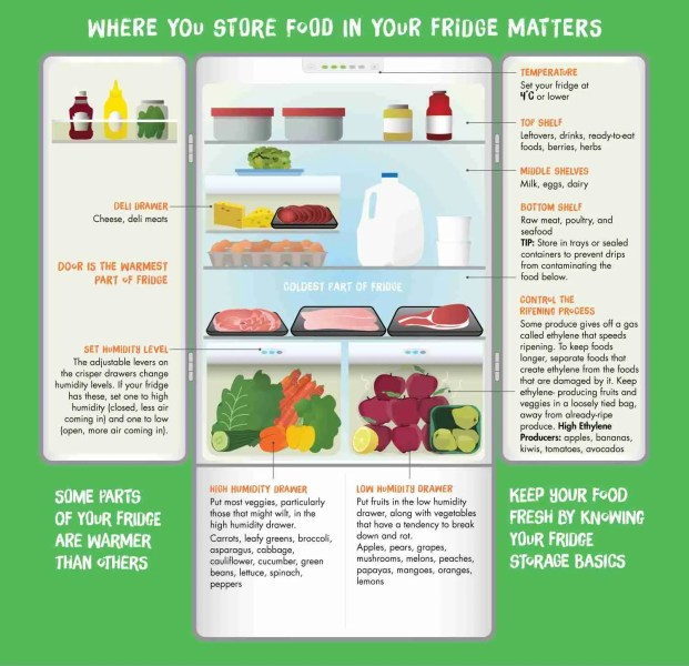 Where you store food in your fridge matters.
