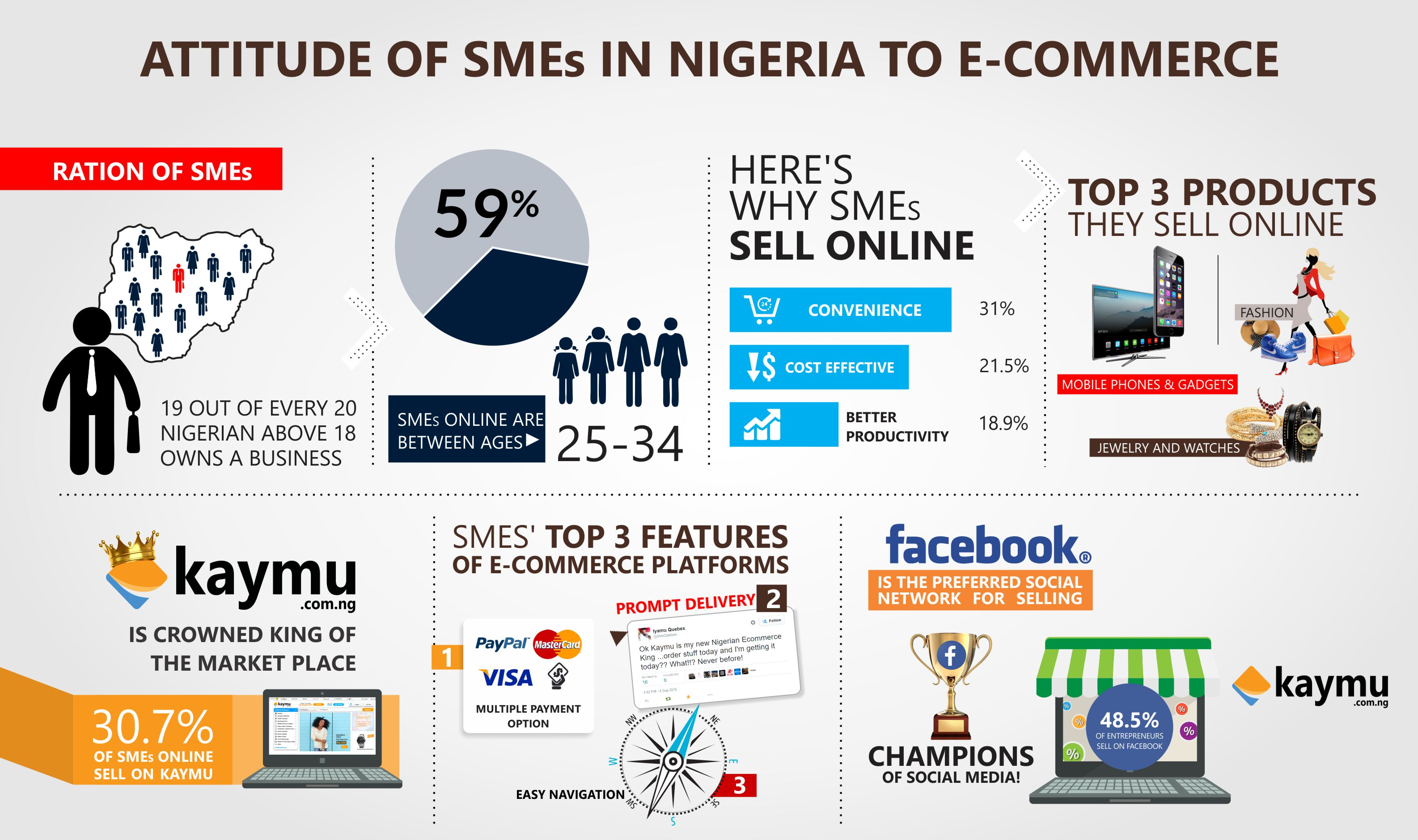 Infographic_Attitude of SMEs in Nigeria (1)