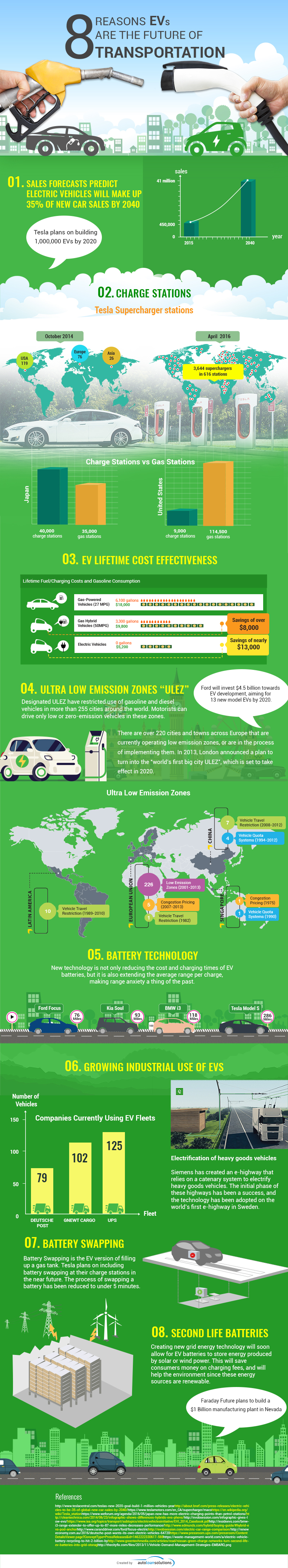 electric-vehicles-are-the-future-2