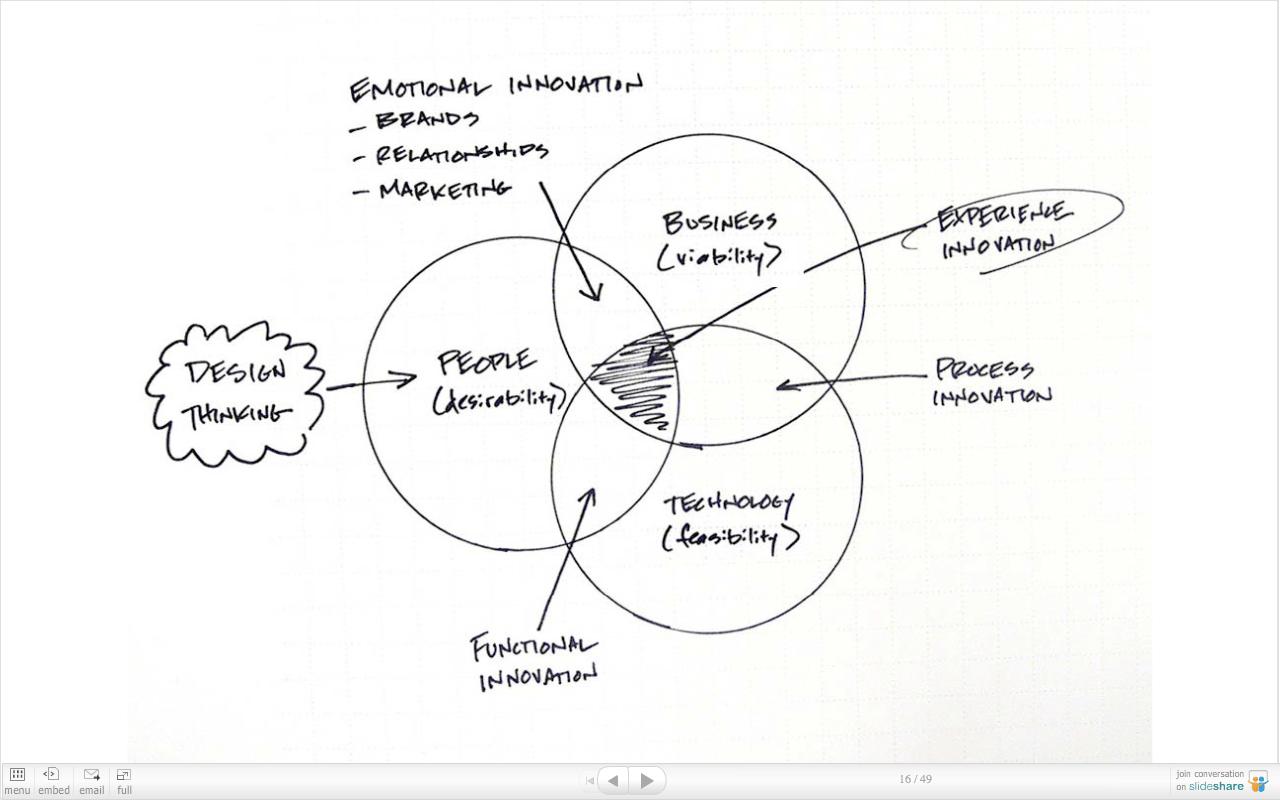 IDEO's Design Thinking