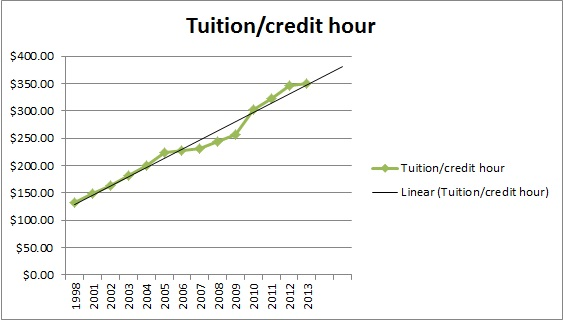 Same data as shown previously, but as a line graph with a trend line