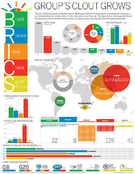 Fantastic BRICS infographic