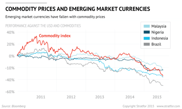 commodities-emerging-markets
