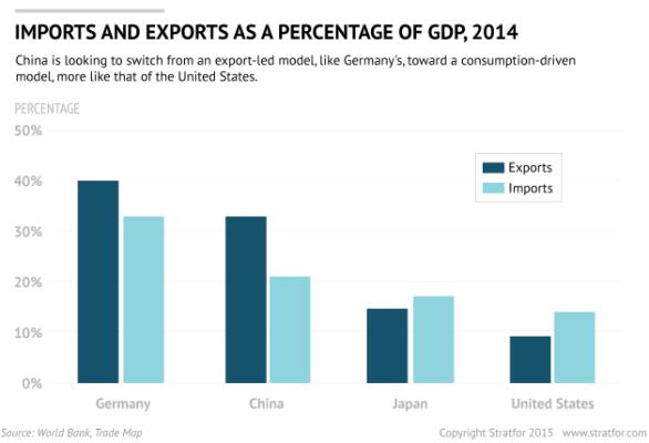 imports-percent-gdp-economy