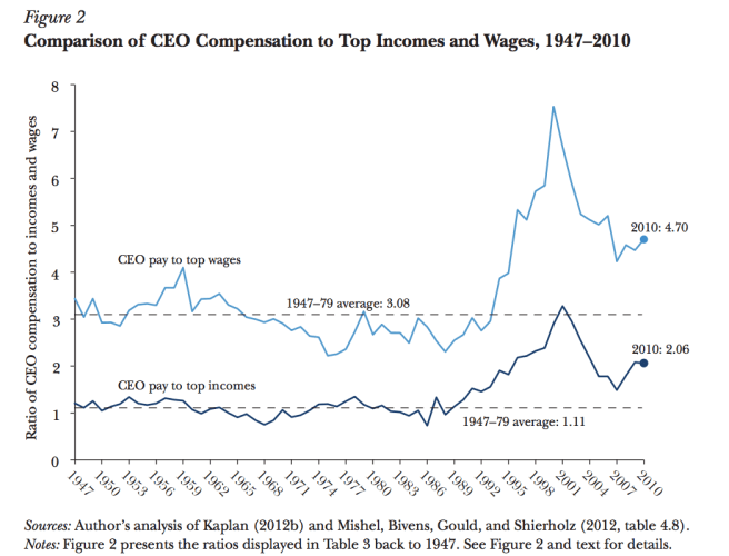 14-ceo-compensation-vs-top-wages.png