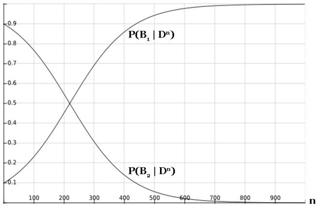 Bayes and beyond