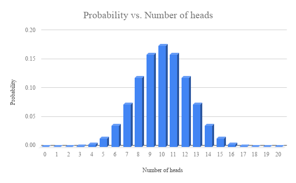 Probability vs. Number of heads (1).png