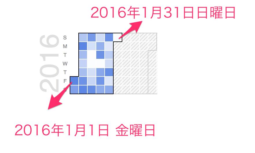 CalendarChart_Demo