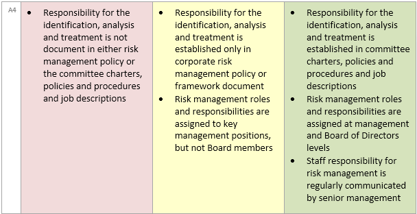 RISK MATURITY: How to integrate risk management into roles and ...