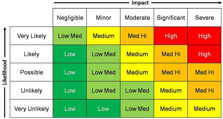 Finally! An alternative to risk matrices RISK-ACADEMY Blog