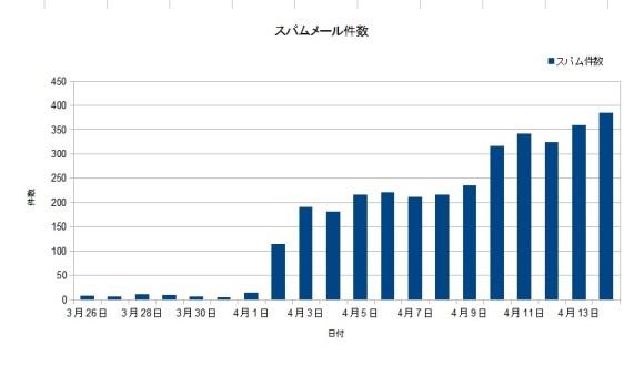 スパムメール件数グラフ