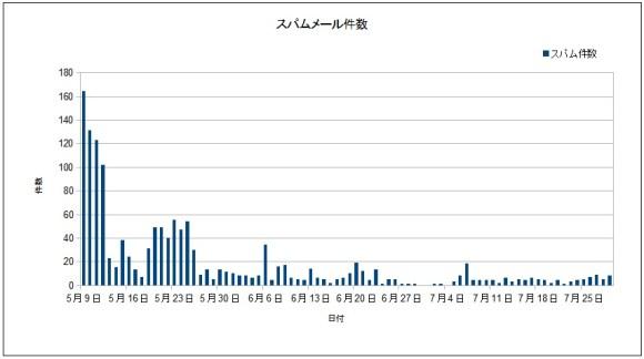 迷惑メール件数グラフ