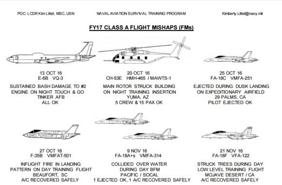 FY17 CLASS A FLIGHT MISHAPS (FMs)