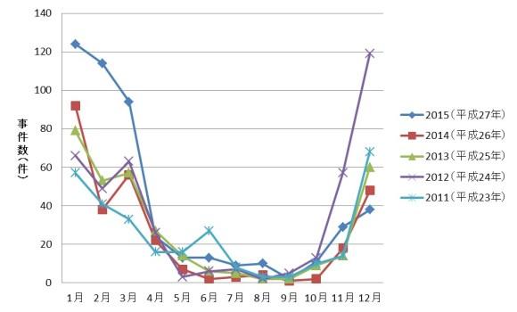 ノロウイルスによる食中毒発生件数