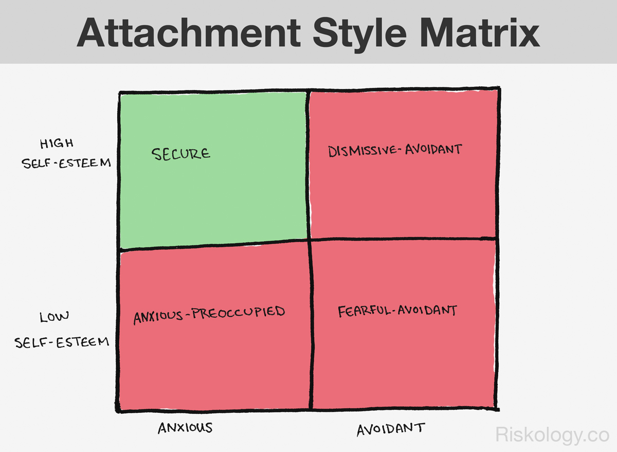 Your Attachment Style Determines the Quality of Your Connections
