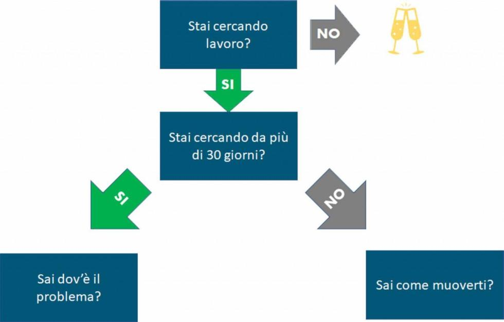 percorso career coaching step 3a