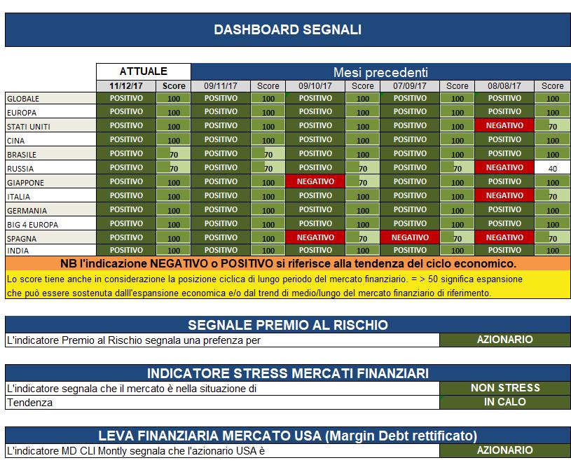 Aggiornamento mensile dell'analisi dei mercati.  Questo mese ...