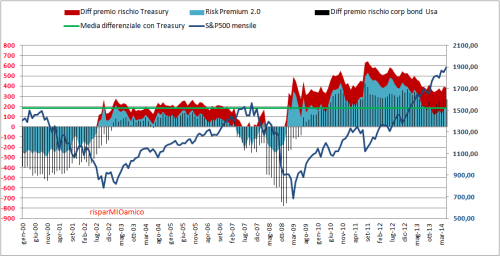 premium risk 2.0   13 05 2014
