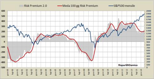 risk premium 2.0