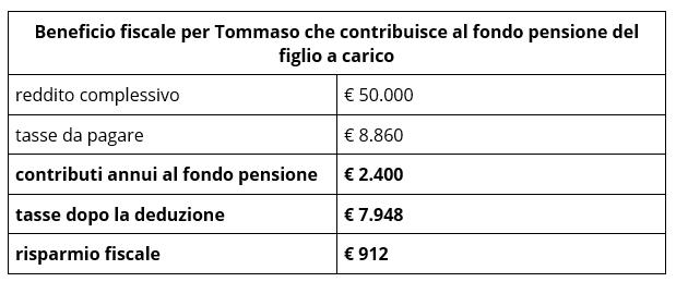 Deduzione pensione integrativa
