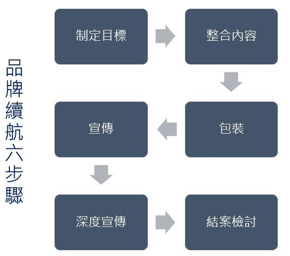 品牌續航六步驟
