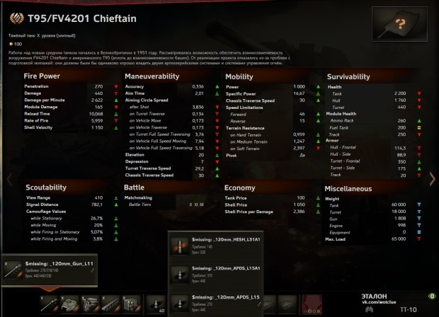 T95Chieftainstats