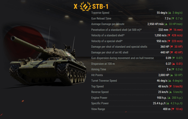 STB-1