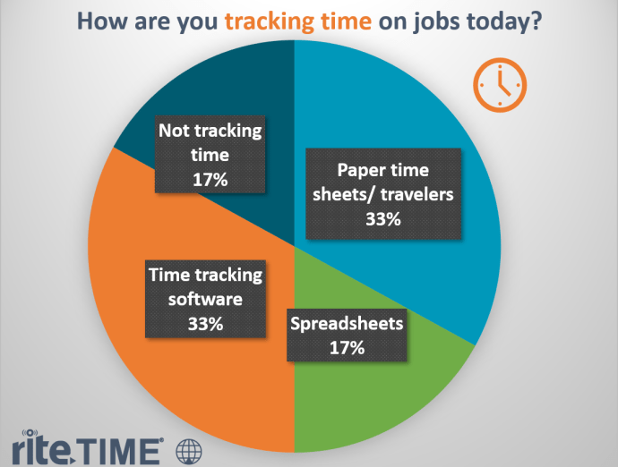 How are you tracking time on jobs today poll question