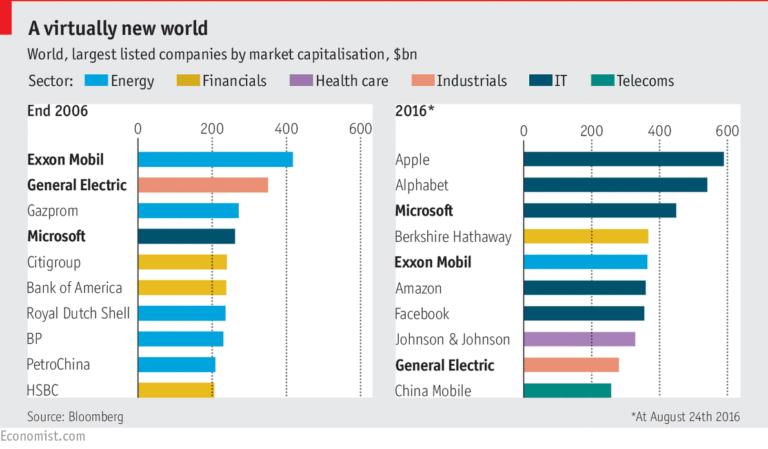 Un nuevo mundo en las empresas: las tecnológicas pisan fuerte (Fuente: The Economist)