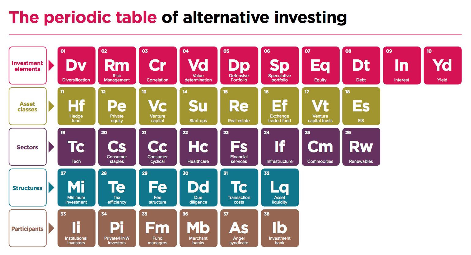 Resultado de imagen de alternative investments
