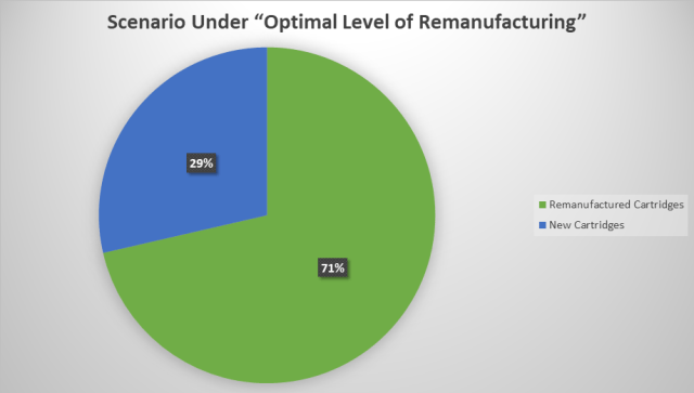 Scenario under Optimal Level of Remanufacturing.png